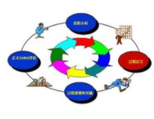 CE认证流程