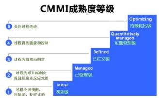 CMMI等级