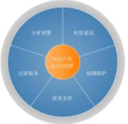 申請知識產權管理體系咨詢認證需要的資料