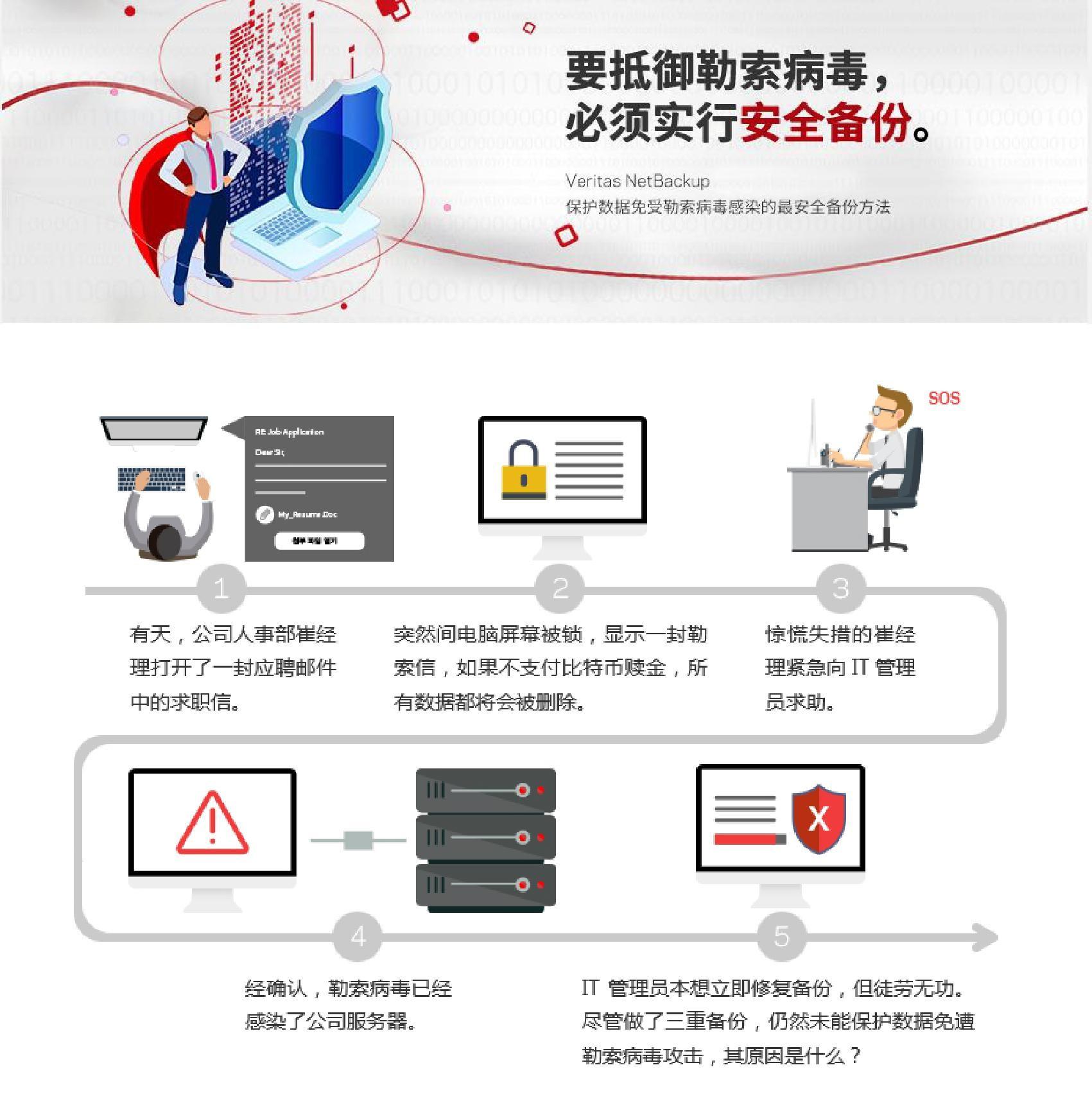 Veritas NetBackup 保护企业远离勒索软件攻击