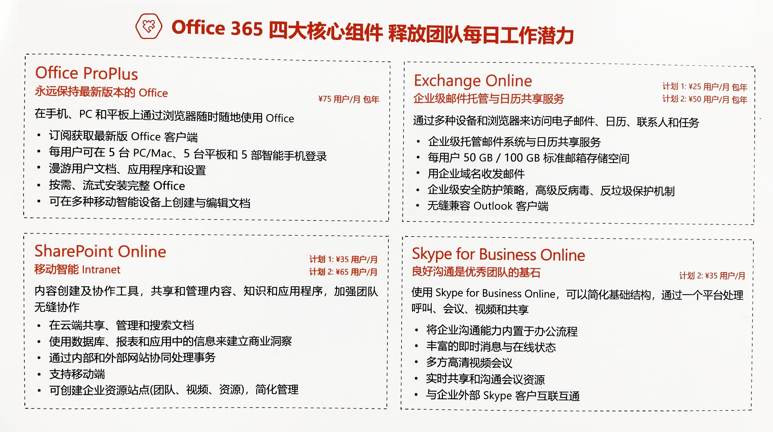 Office 365四大核心组件