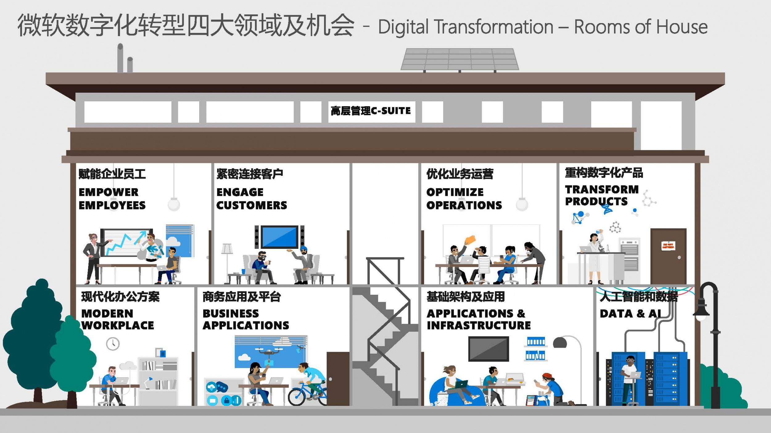 企业数字化转型大势所趋