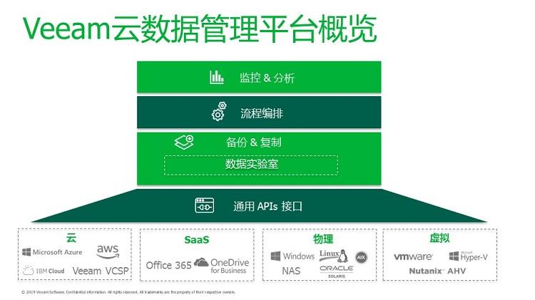 Veeam智能云数据管理平台