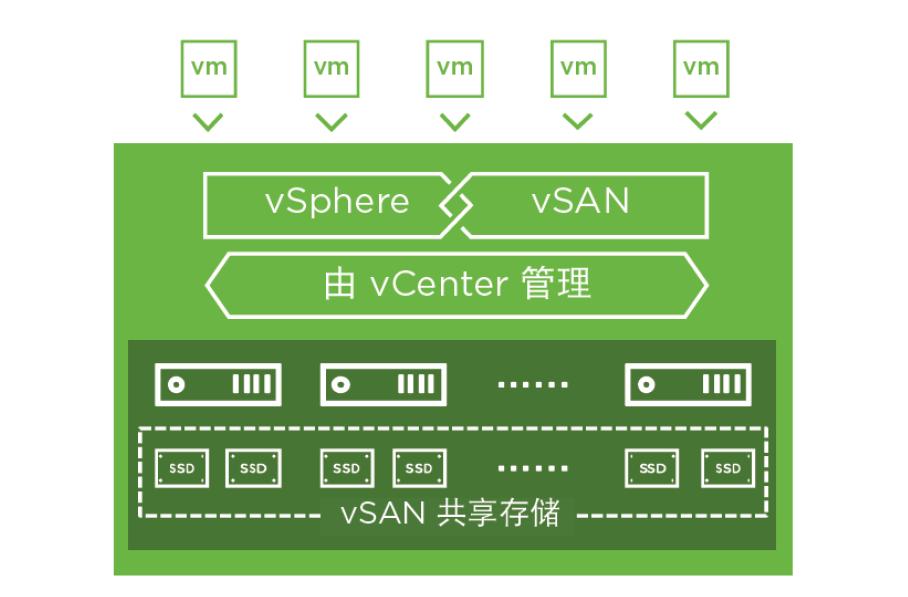 VMware HCI 支持大多数...