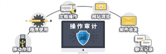 IP-guard 信息防泄露三重...