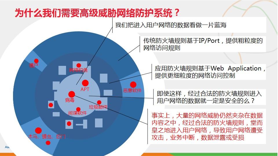 亚信安全高级威胁网络防护系统-A...