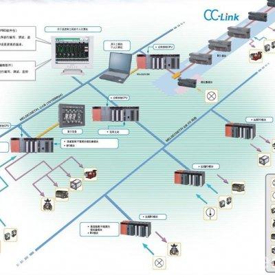 自动化-工业4.0