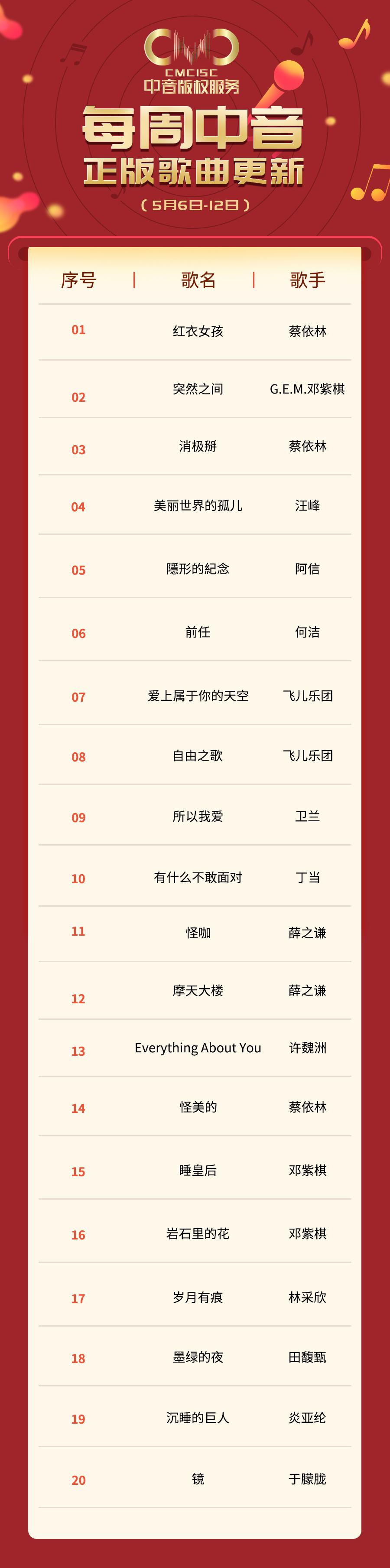 中音新歌(2019-05-06~12)