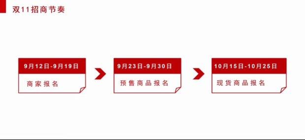 淘宝培训:双11前端备战,34W流量核心输出100W+月销店铺