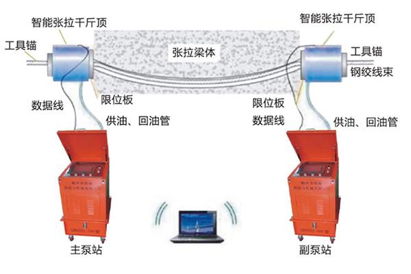 KPM位移传感器用于预应力张拉...