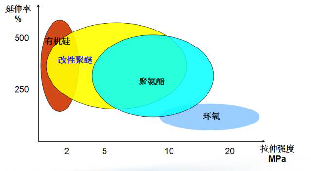 新型环保密封胶——MS硅烷改性聚醚胶