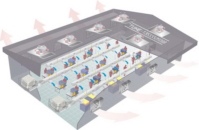 土禾环保空调环境通风降温换气设计与计算方法