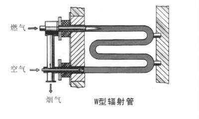W型辐射管