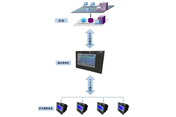 电能质量监测系统