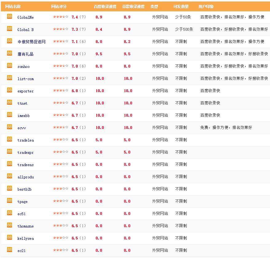 外贸网站推广平台