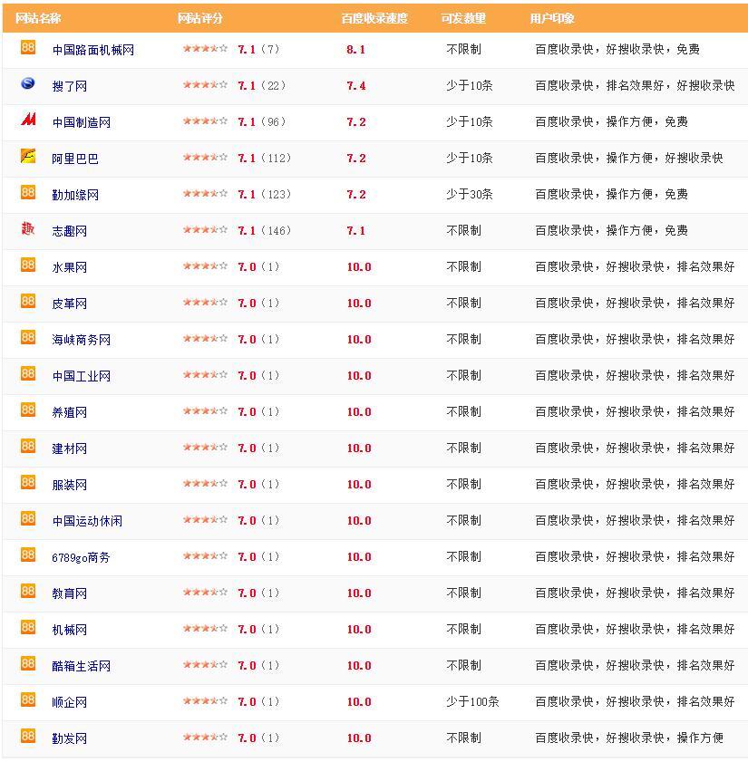 B2B网站推广平台(1)