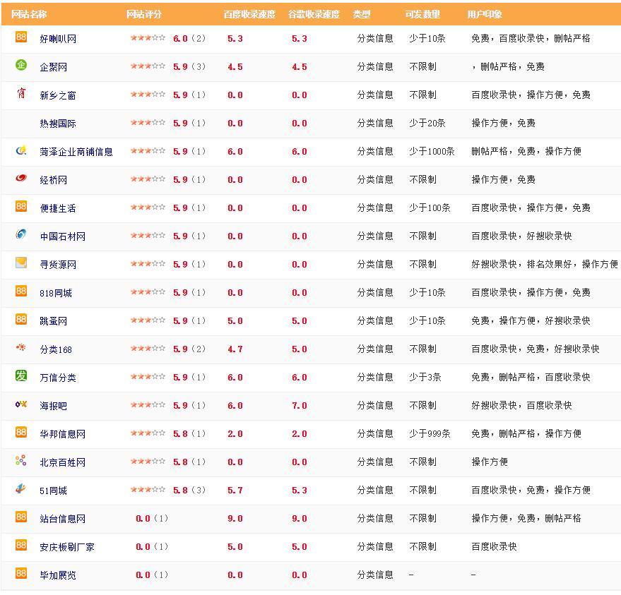 分类信息网站推广平台