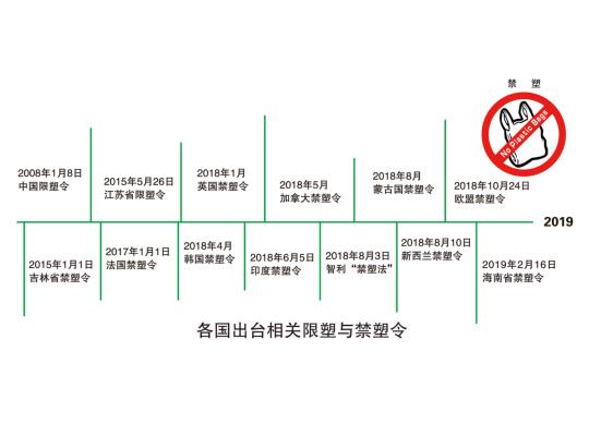 保护环境人人有责,世界多国纷纷出台相关限塑与禁塑令