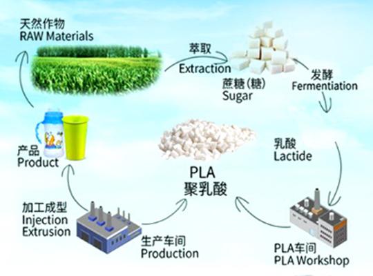 新一代可再生原料--聚乳酸PLA的优势有哪些?