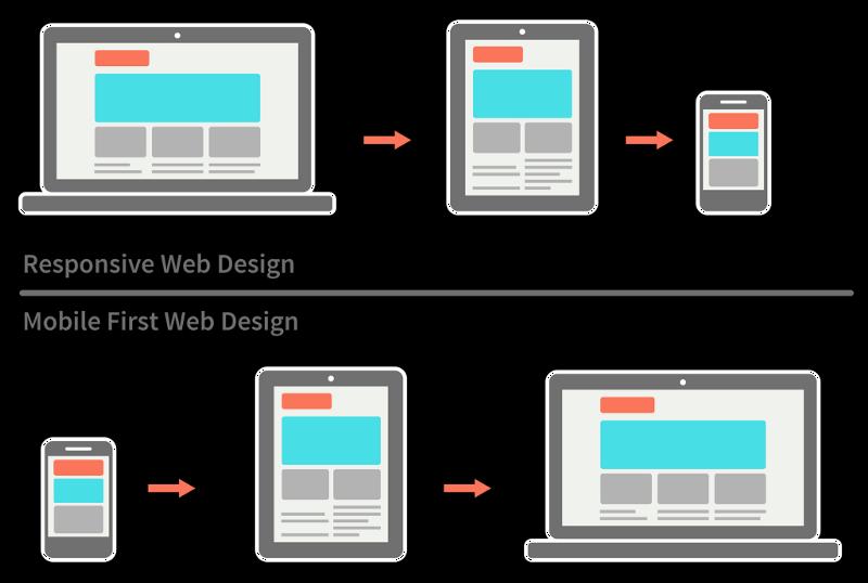 如何设计一个h5响应式网站?