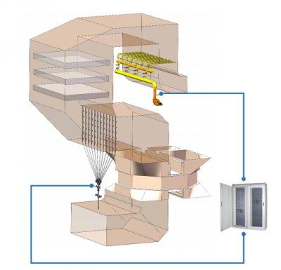 SCR智能喷氨分区控制系统
