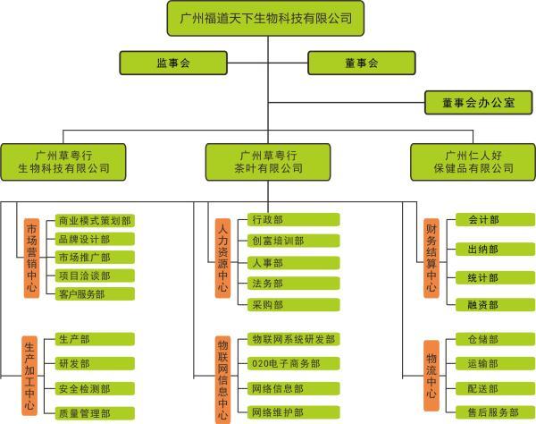 草粤行组织架构