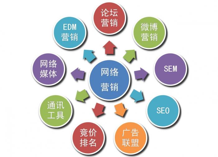 网站优化推广课程之写好网站标题是关键