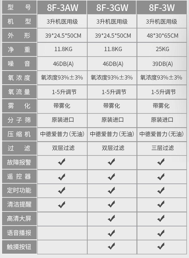 """""""魚躍股票配资开户8F-3AW、8F-3GW、8F-3W有哪些區别?""""/"""