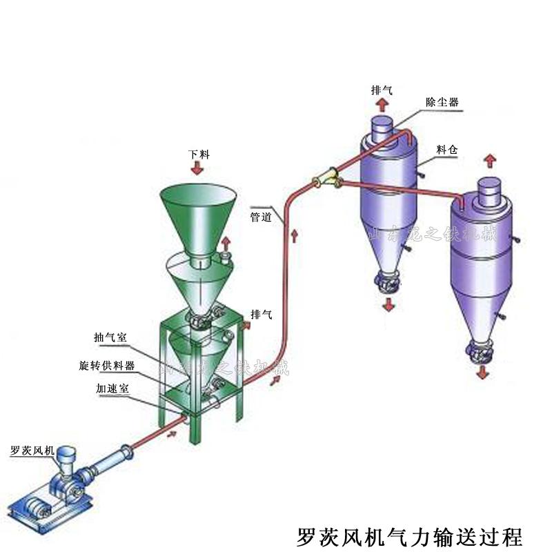 粉粒体气力输送罗茨风机型号参数