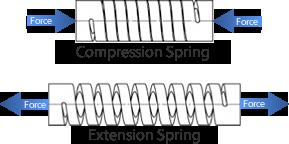 HELICAL 机加工弹簧 压缩和拉伸弹簧