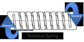 HELICAL 机加工弹簧 扭力弹簧