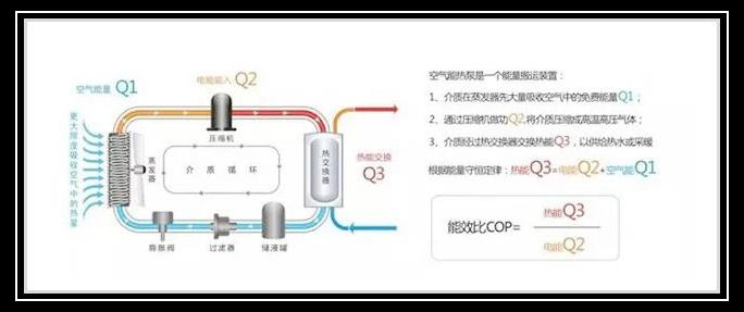 热泵技术市来源于逆卡诺循环原理的,那什么是逆卡诺循环原理