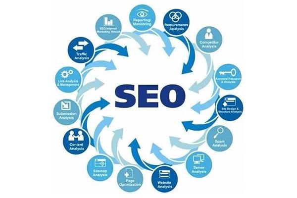 你的网站SEO优化没效果?这些解决办法能帮你