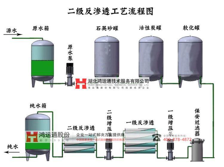 定制纯化水制水设备
