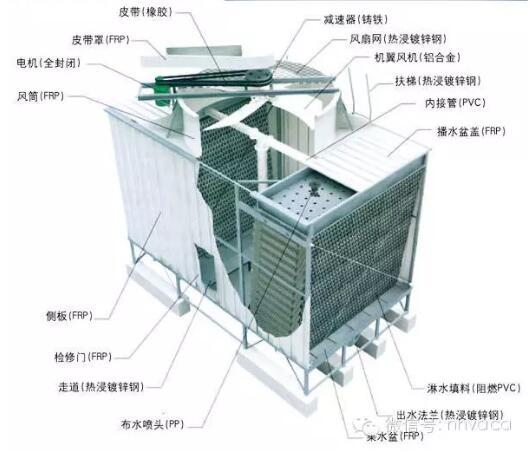 不锈钢冷却塔清洗方案细则流程与方法