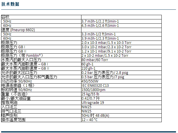 RV3~ PFPE RV3旋片泵